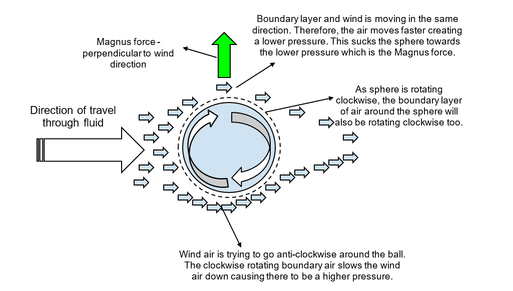 Detailed diagram of the Magnus effect