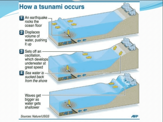 How a Tsunamis is formed